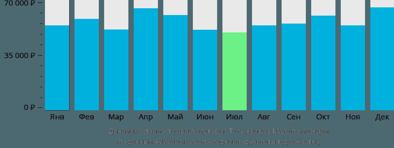 Динамика стоимости авиабилетов из Тель-Авива в Мале по месяцам