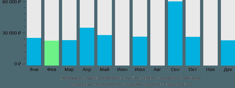 Динамика стоимости авиабилетов из Тель-Авива в Мурманск по месяцам