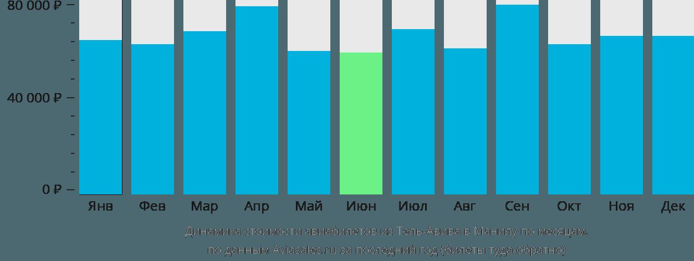 Динамика стоимости авиабилетов из Тель-Авива в Манилу по месяцам