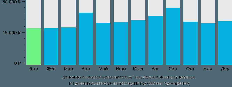 Динамика стоимости авиабилетов из Тель-Авива в Москву по месяцам