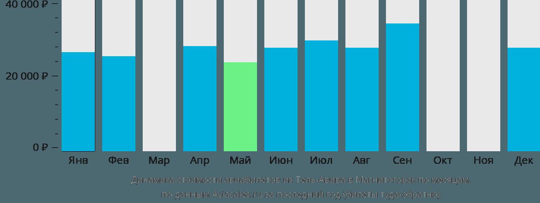 Динамика стоимости авиабилетов из Тель-Авива в Магнитогорск по месяцам