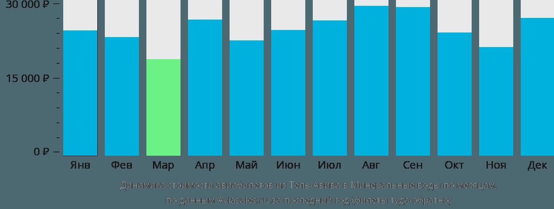 Динамика стоимости авиабилетов из Тель-Авива в Минеральные воды по месяцам