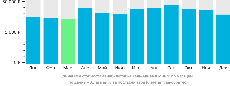 Динамика стоимости авиабилетов из Тель-Авива в Минск по месяцам