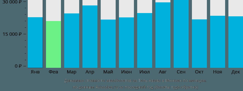 Динамика стоимости авиабилетов из Тель-Авива в Мюнхен по месяцам