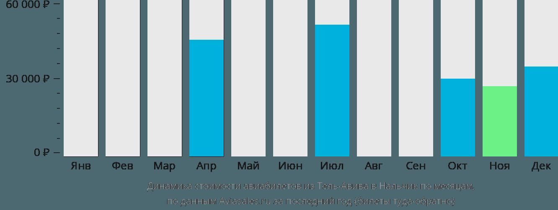 Динамика стоимости авиабилетов из Тель-Авива в Нальчик по месяцам