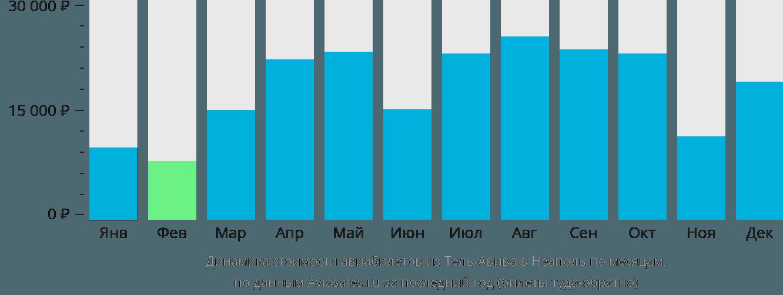 Динамика стоимости авиабилетов из Тель-Авива в Неаполь по месяцам