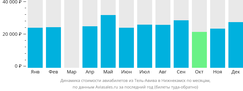 Динамика стоимости авиабилетов из Тель-Авива в Нижнекамск по месяцам