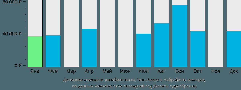 Динамика стоимости авиабилетов из Тель-Авива в Найроби по месяцам