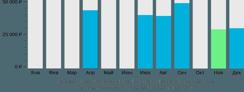 Динамика стоимости авиабилетов из Тель-Авива в Нижневартовск по месяцам