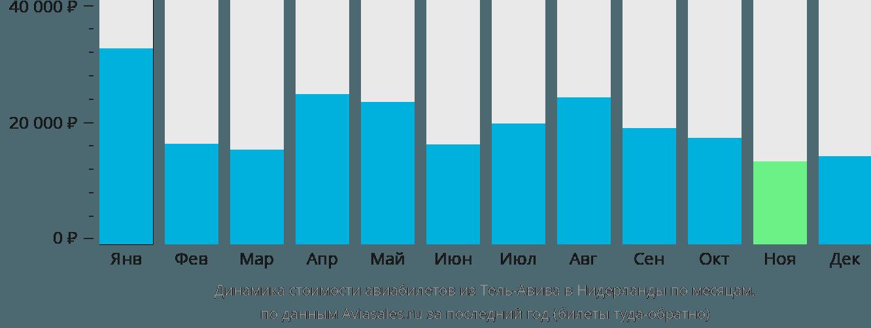 Динамика стоимости авиабилетов из Тель-Авива в Нидерланды по месяцам