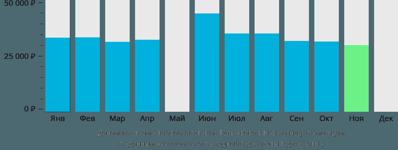 Динамика стоимости авиабилетов из Тель-Авива в Новокузнецк по месяцам