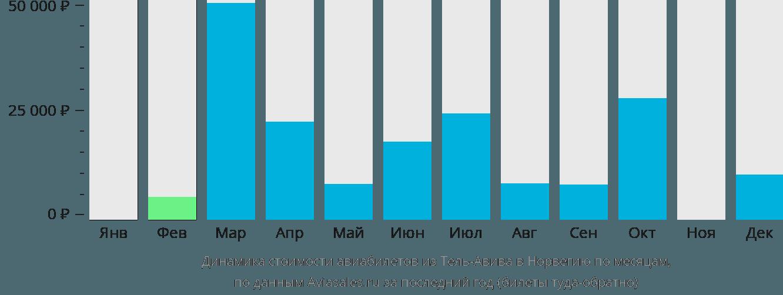Динамика стоимости авиабилетов из Тель-Авива в Норвегию по месяцам