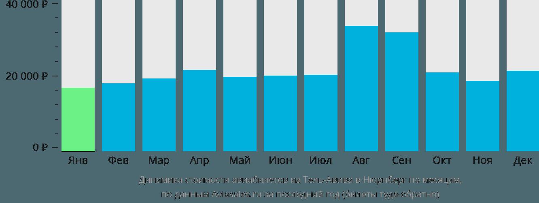 Динамика стоимости авиабилетов из Тель-Авива в Нюрнберг по месяцам