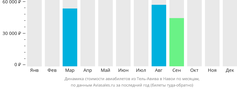 Динамика стоимости авиабилетов из Тель-Авива в Навои по месяцам