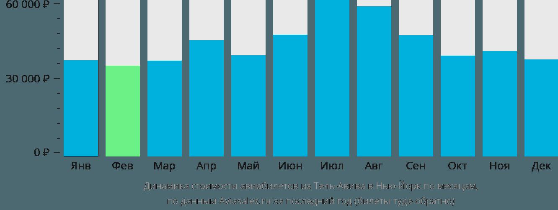 Динамика стоимости авиабилетов из Тель-Авива в Нью-Йорк по месяцам