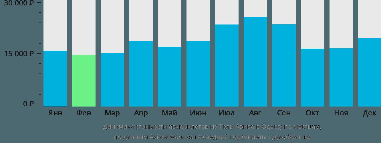 Динамика стоимости авиабилетов из Тель-Авива в Одессу по месяцам