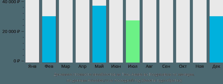 Динамика стоимости авиабилетов из Тель-Авива во Владикавказ по месяцам