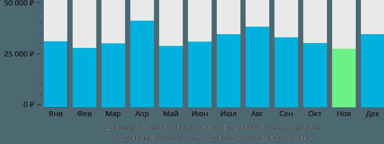 Динамика стоимости авиабилетов из Тель-Авива в Омск по месяцам