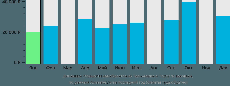 Динамика стоимости авиабилетов из Тель-Авива в Порту по месяцам