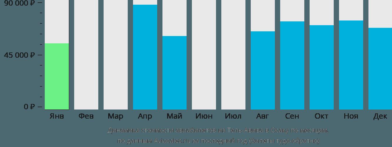 Динамика стоимости авиабилетов из Тель-Авива в Осаку по месяцам