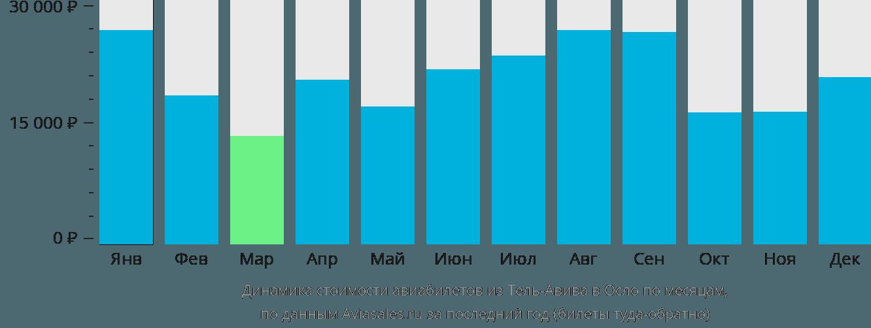 Динамика стоимости авиабилетов из Тель-Авива в Осло по месяцам