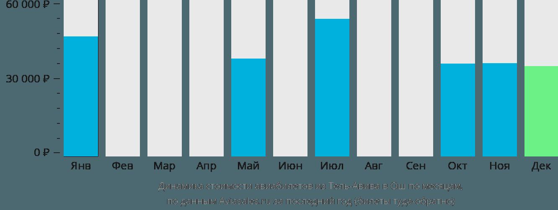 Динамика стоимости авиабилетов из Тель-Авива в Ош по месяцам
