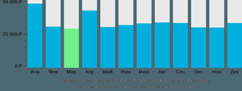 Динамика стоимости авиабилетов из Тель-Авива в Новосибирск по месяцам