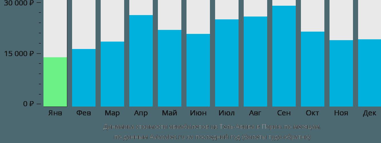 Динамика стоимости авиабилетов из Тель-Авива в Париж по месяцам