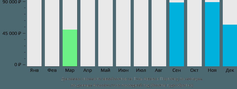 Динамика стоимости авиабилетов из Тель-Авива в Портленд по месяцам