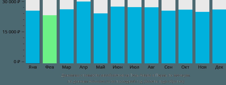 Динамика стоимости авиабилетов из Тель-Авива в Пермь по месяцам