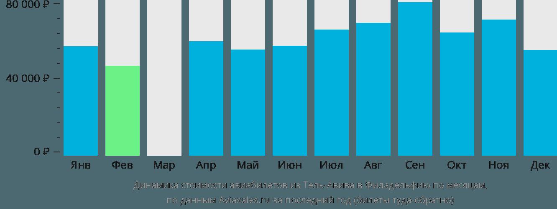 Динамика стоимости авиабилетов из Тель-Авива в Филадельфию по месяцам