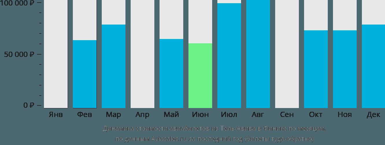 Динамика стоимости авиабилетов из Тель-Авива в Финикс по месяцам