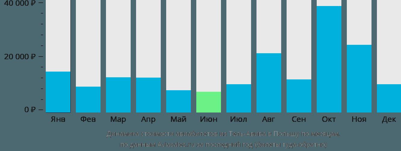 Динамика стоимости авиабилетов из Тель-Авива в Польшу по месяцам