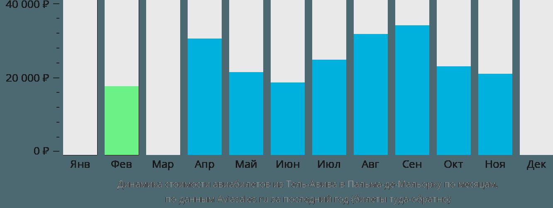 Динамика стоимости авиабилетов из Тель-Авива в Пальма-де-Майорку по месяцам
