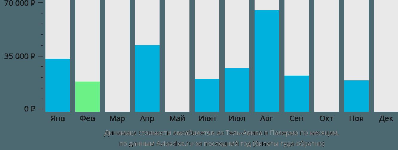 Динамика стоимости авиабилетов из Тель-Авива в Палермо по месяцам