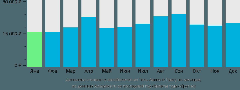 Динамика стоимости авиабилетов из Тель-Авива в Прагу по месяцам