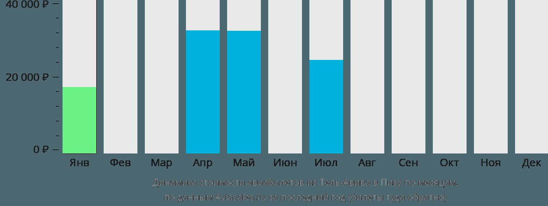 Динамика стоимости авиабилетов из Тель-Авива в Пизу по месяцам
