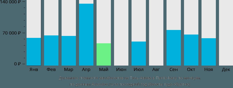Динамика стоимости авиабилетов из Тель-Авива в Пунта-Кану по месяцам