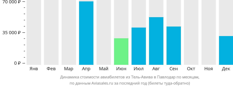 Динамика стоимости авиабилетов из Тель-Авива в Павлодар по месяцам