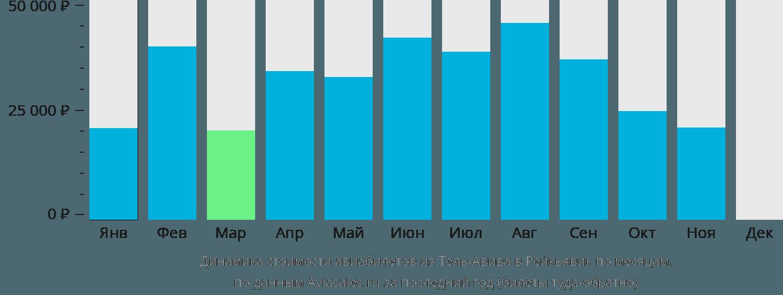 Динамика стоимости авиабилетов из Тель-Авива в Рейкьявик по месяцам