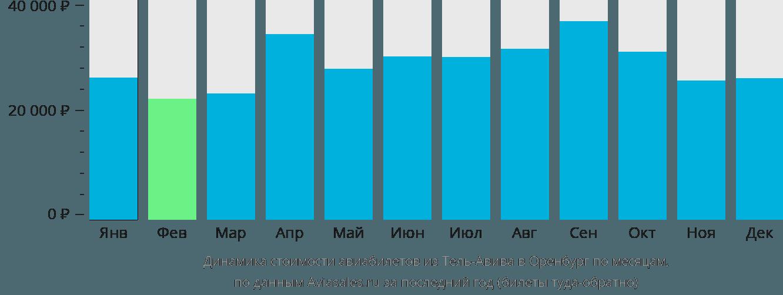 Динамика стоимости авиабилетов из Тель-Авива в Оренбург по месяцам