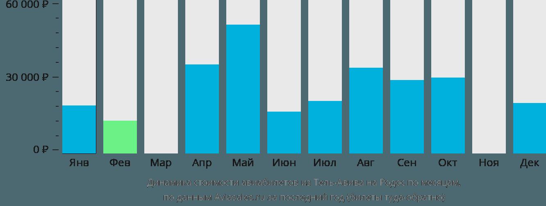 Динамика стоимости авиабилетов из Тель-Авива на Родос по месяцам