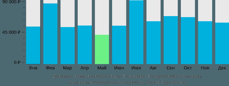 Динамика стоимости авиабилетов из Тель-Авива в Рио-де-Жанейро по месяцам