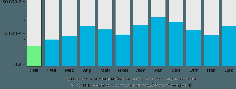 Динамика стоимости авиабилетов из Тель-Авива в Ригу по месяцам