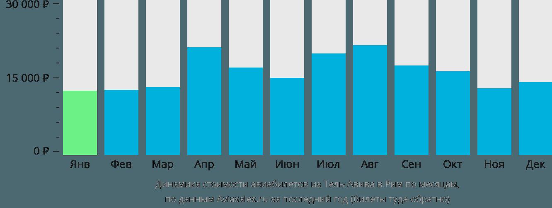 Динамика стоимости авиабилетов из Тель-Авива в Рим по месяцам