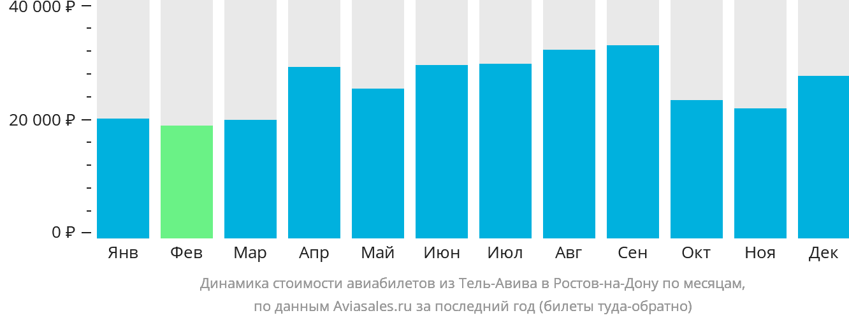 Динамика стоимости авиабилетов из Тель-Авива в Ростов-на-Дону по месяцам