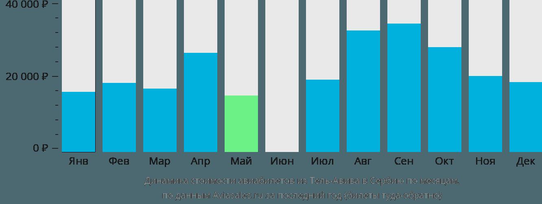 Динамика стоимости авиабилетов из Тель-Авива в Сербию по месяцам