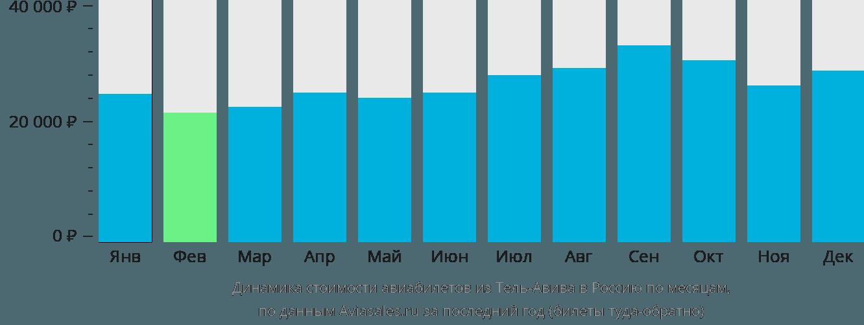 Динамика стоимости авиабилетов из Тель-Авива в Россию по месяцам