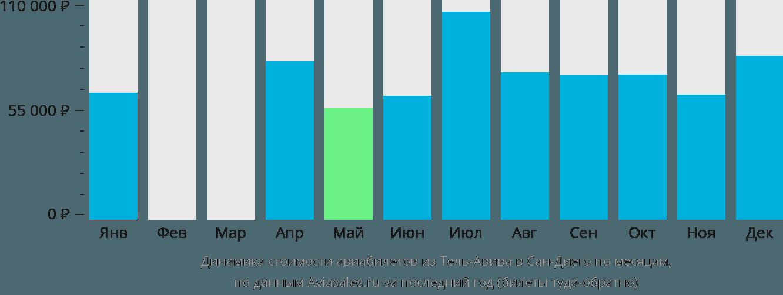 Динамика стоимости авиабилетов из Тель-Авива в Сан-Диего по месяцам