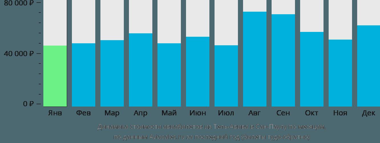 Динамика стоимости авиабилетов из Тель-Авива в Сан-Паулу по месяцам
